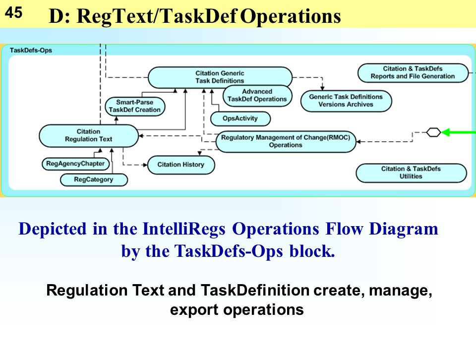 45 D: RegText/TaskDef Operations Regulation Text and TaskDefinition create, manage, export operations Depicted in the IntelliRegs Operations Flow Diag