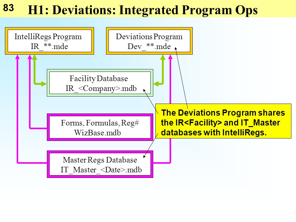 83 H1: Deviations: Integrated Program Ops IT_Master_.mdb Master Regs DatabaseForms, Formulas, Reg# WizBase.mdb Facility Database IR_.mdb Deviations Program Dev_**.mde IntelliRegs Program IR_**.mde The Deviations Program shares the IR and IT_Master databases with IntelliRegs.