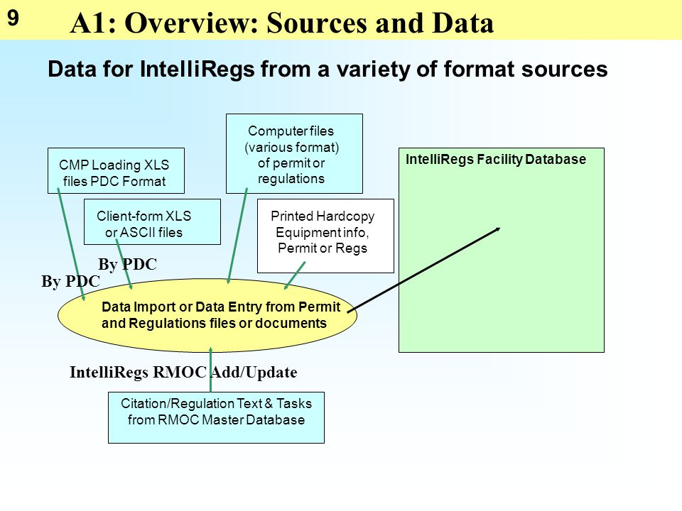 9 A1: Overview: Sources and Data IntelliRegs Facility Database Data Import or Data Entry from Permit and Regulations files or documents CMP Loading XLS files PDC Format Client-form XLS or ASCII files Computer files (various format) of permit or regulations Printed Hardcopy Equipment info, Permit or Regs Data for IntelliRegs from a variety of format sources By PDC Citation/Regulation Text & Tasks from RMOC Master Database IntelliRegs RMOC Add/Update