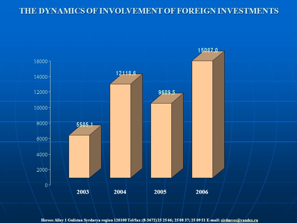 THE DYNAMICS OF INVOLVEMENT OF FOREIGN INVESTMENTS 2003 2004 2005 2006 Heroes Alley 1 Gulistan Syrdarya region 120100 Tel/fax: (8-3672) 25 25 66; 25 08 37; 25 09 51 E-mail: sirdmves@yandex.rusirdmves@yandex.ru