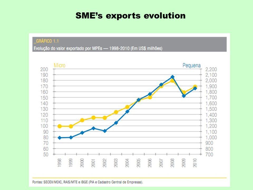 SME's exports evolution