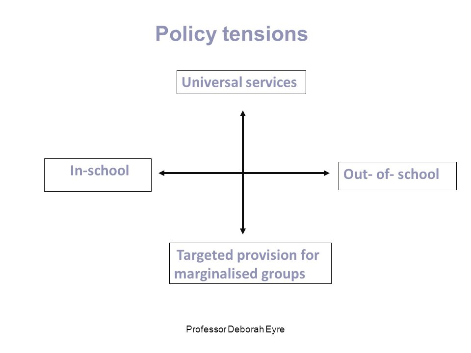 Professor Deborah Eyre Out- of- school In-school Targeted provision for marginalised groups Universal services Policy tensions
