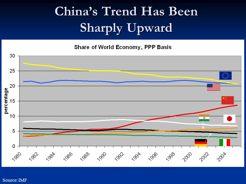 China's Trend Has Been Sharply Upward Source: IMF