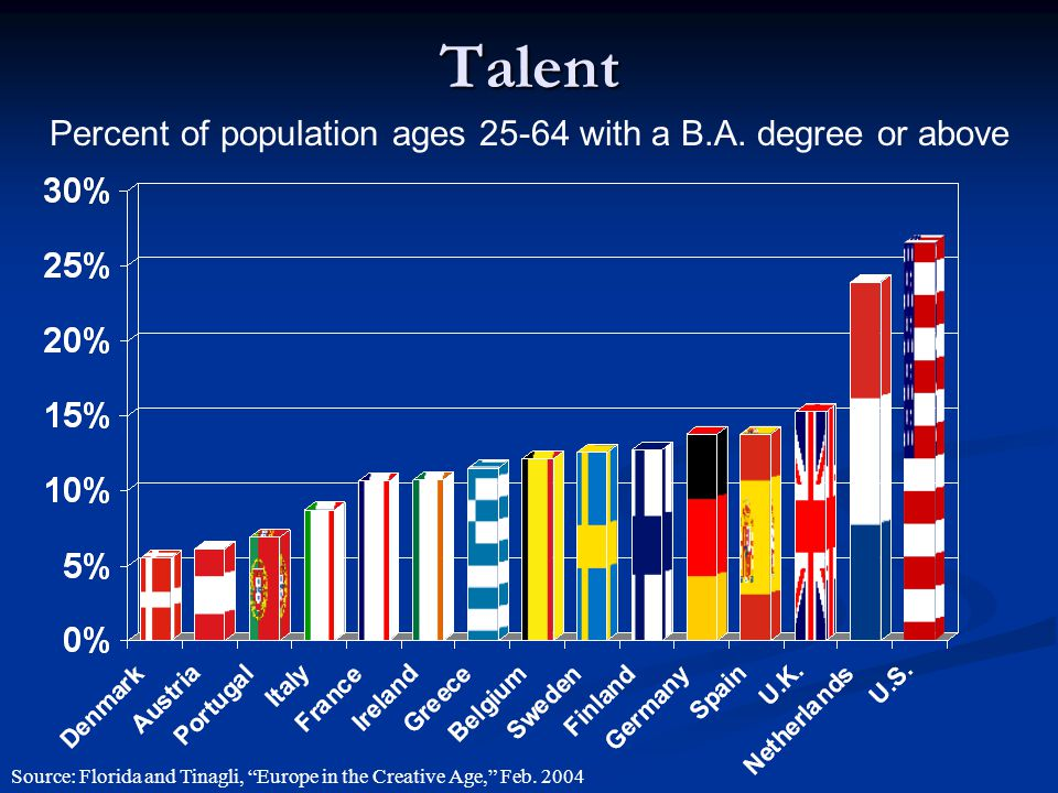 Talent Percent of population ages 25-64 with a B.A.