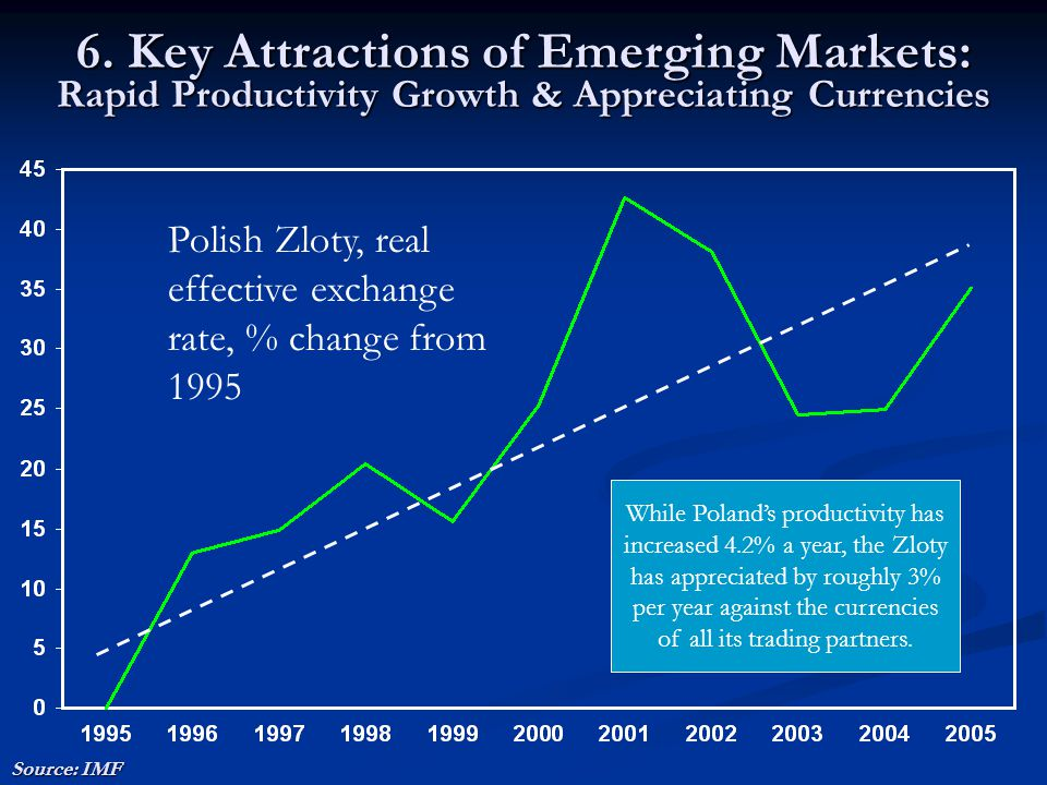 6. Key Attractions of Emerging Markets: Rapid Productivity Growth & Appreciating Currencies Source: IMF While Poland's productivity has increased 4.2%
