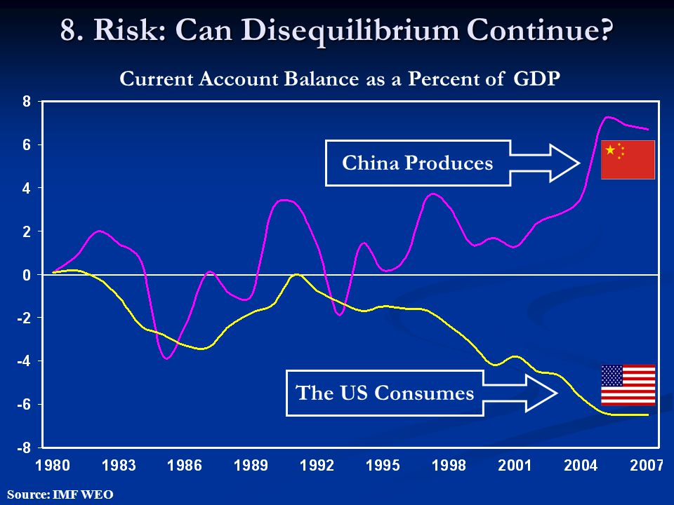 8. Risk: Can Disequilibrium Continue? Source: IMF WEO Current Account Balance as a Percent of GDP China Produces The US Consumes