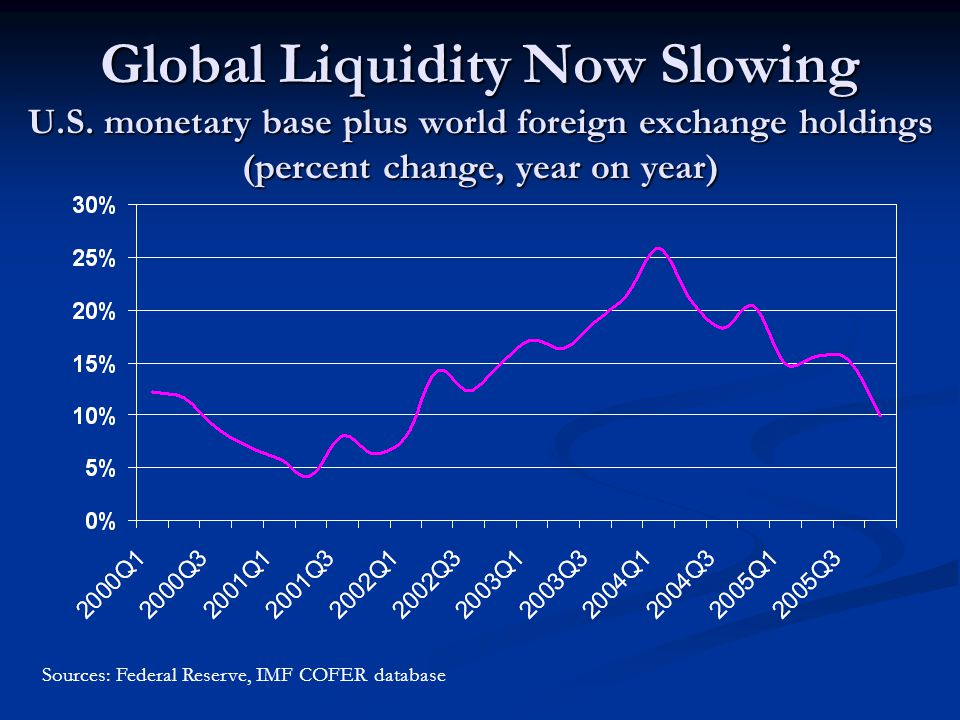 Global Liquidity Now Slowing U.S.