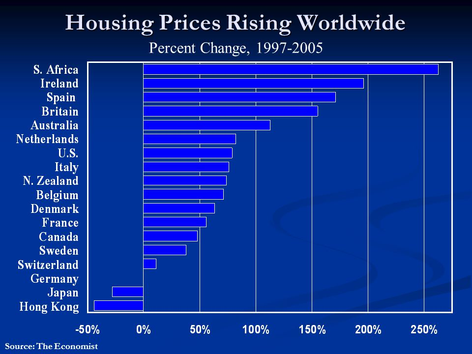 Housing Prices Rising Worldwide Percent Change, 1997-2005 Source: The Economist
