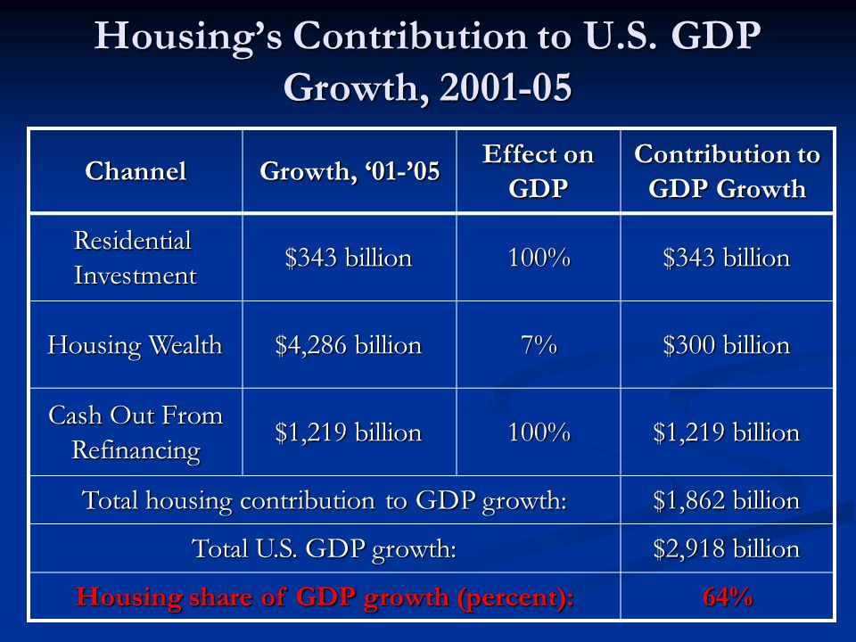 Housing's Contribution to U.S.