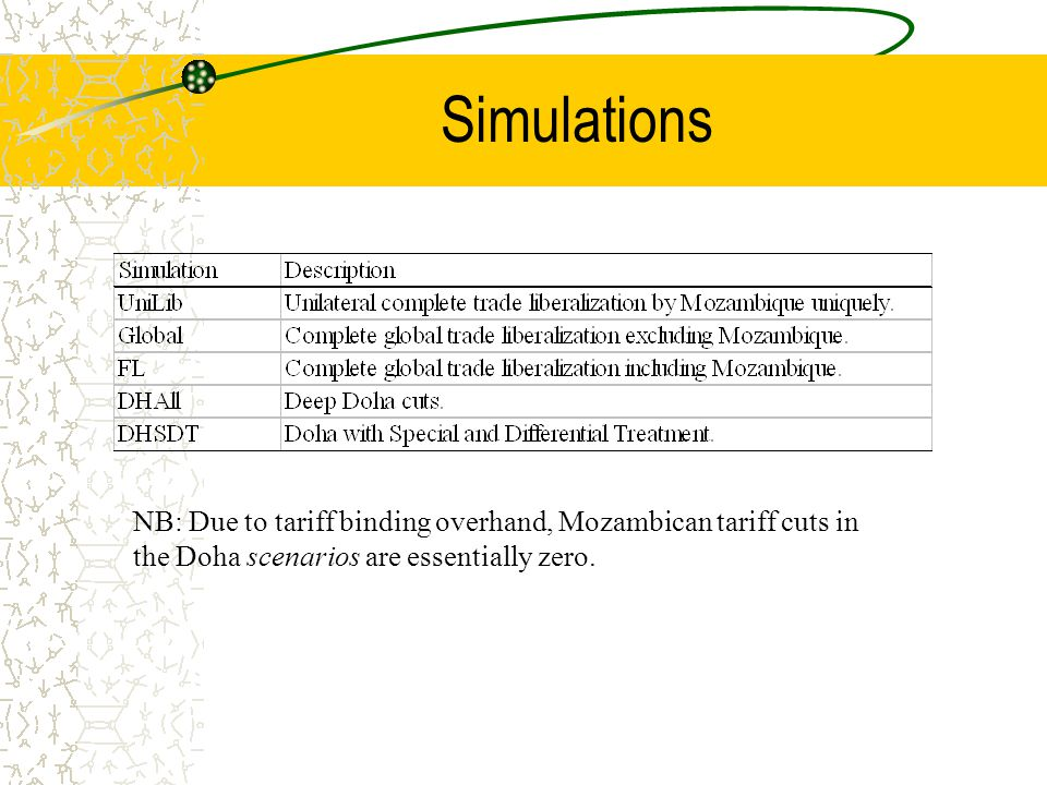 Simulations NB: Due to tariff binding overhand, Mozambican tariff cuts in the Doha scenarios are essentially zero.