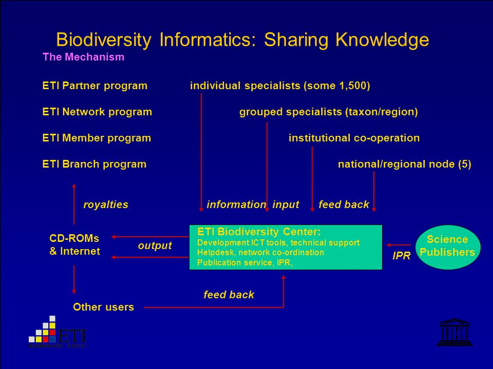 Biodiversity Informatics: Sharing Knowledge ETI Partner programindividual specialists (some 1,500) ETI Network programgrouped specialists (taxon/region) ETI Member programinstitutional co-operation ETI Branch programnational/regional node (5) ETI Biodiversity Center: Development ICT tools, technical support Helpdesk, network co-ordination Publication service, IPR, CD-ROMs & Internet Other users Science Publishers The Mechanism output input IPR feed back royaltiesinformation