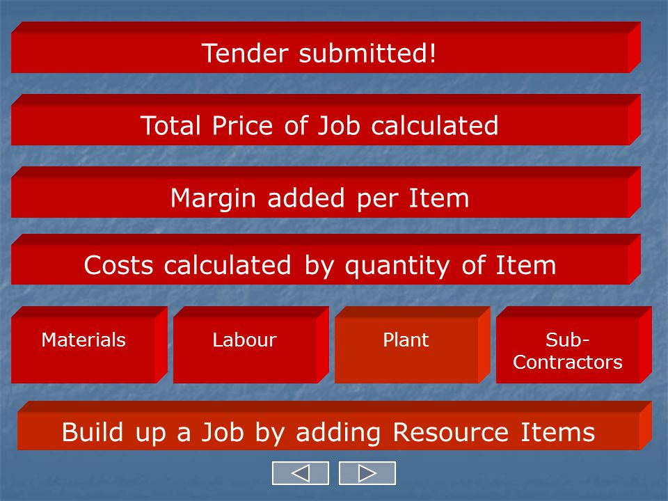 Labour required for Item Quantity and Rates of labour for Item Costs of Labour for this Item Total Labour Cost shown in Resource Totals Items Screen