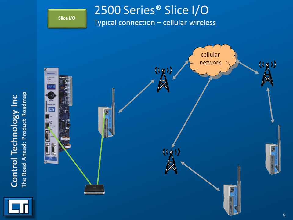 6 2500 Series® Slice I/O Typical connection – cellular wireless Slice I/O cellular network