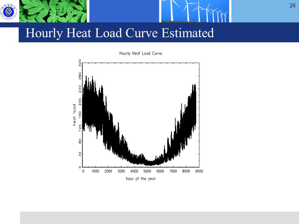 26 Hourly Heat Load Curve Estimated