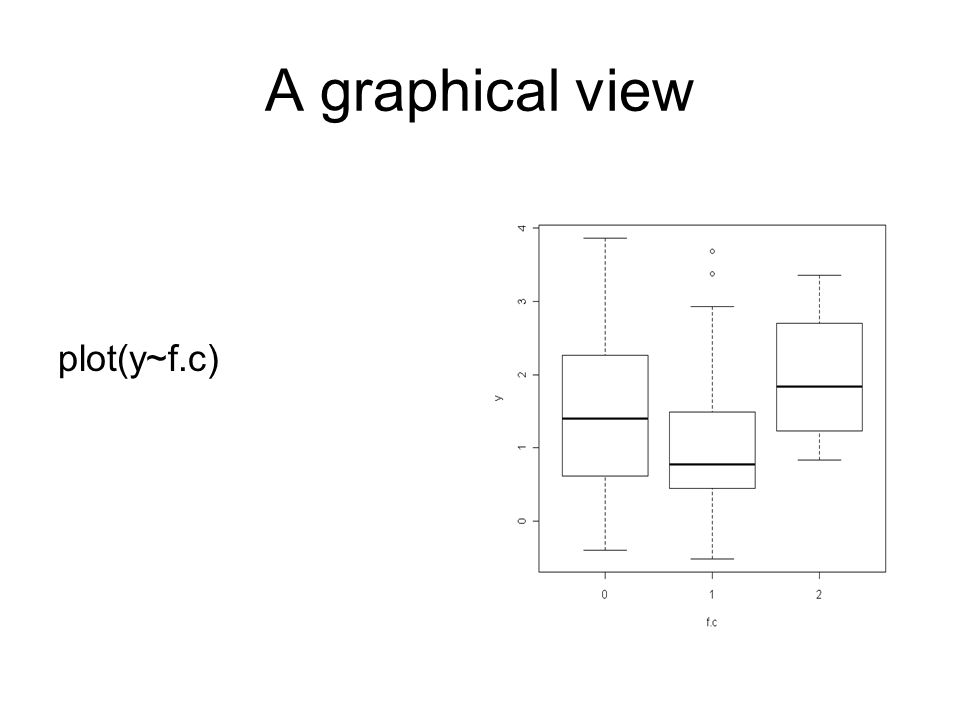 A graphical view plot(y~f.c)
