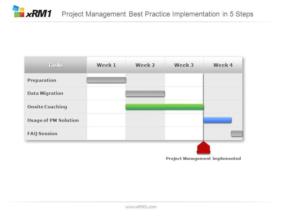 www.xRM1.com Project Management Best Practice Implementation in 5 Steps Project Management implemented