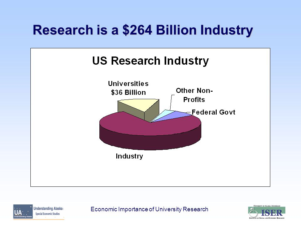 University Research as an Enterprise: A Role in Future Growth of Alaska Source: Alaska Department of Labor.