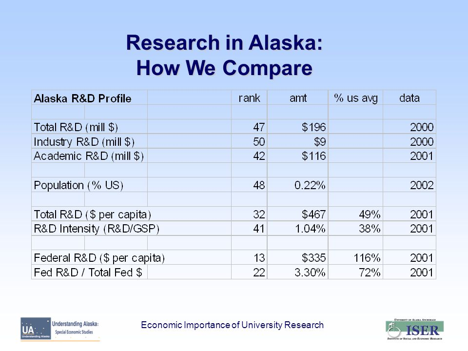 Research in Alaska: How We Compare Economic Importance of University Research