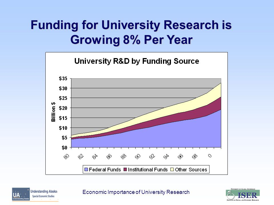 University Research as an Enterprise: Benefit / Cost Analysis Cost General Fund Appropriation (FY 03)= $16.6 Million Benefits Economic Impact Return per $1 Million of GF Jobs = 139 Payroll = $4.8 Million Value Added Spinoff Returns for Alaska Economic Importance of University Research