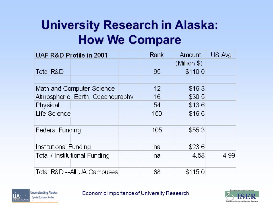 Economic Importance of University Research University Research in Alaska: How We Compare