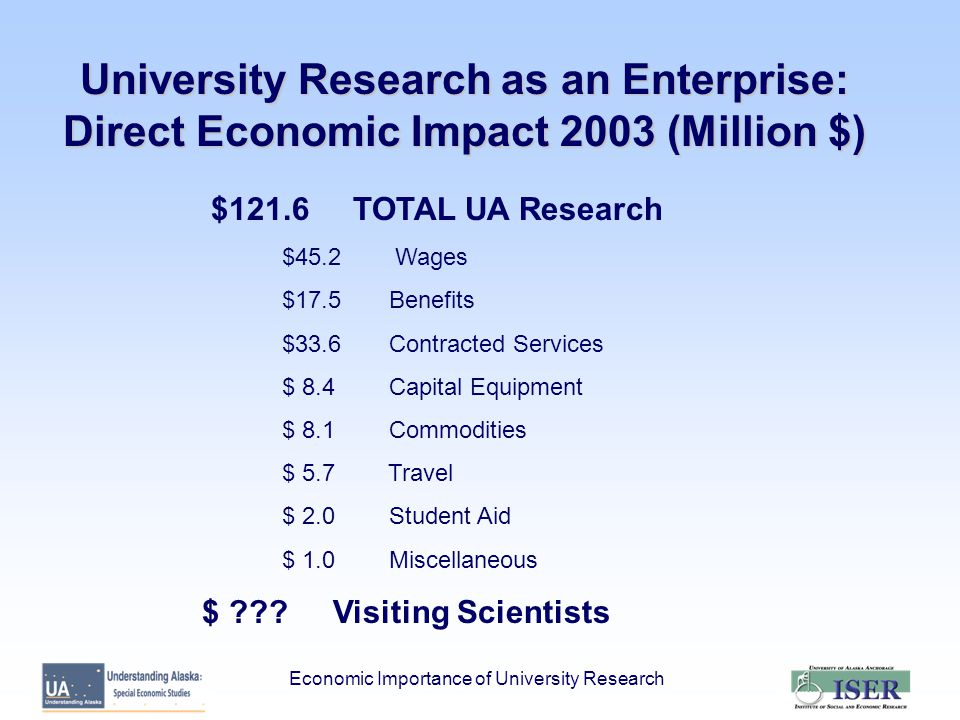Economic Importance of University Research University Research as an Enterprise: Direct Economic Impact 2003 (Million $) $121.6 TOTAL UA Research $45.2 Wages $17.5 Benefits $33.6 Contracted Services $ 8.4 Capital Equipment $ 8.1 Commodities $ 5.7 Travel $ 2.0 Student Aid $ 1.0 Miscellaneous $ .