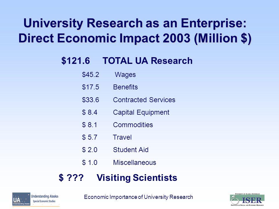 Economic Importance of University Research University Research as an Enterprise: Direct Economic Impact 2003 (Million $) $121.6 TOTAL UA Research $45.