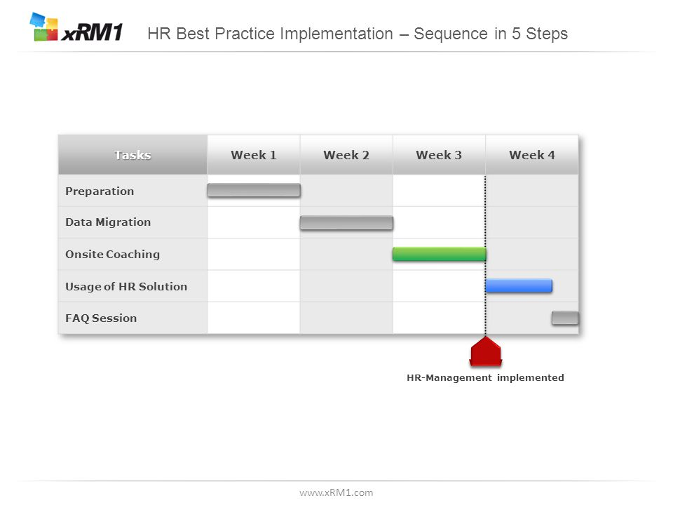 www.xRM1.com HR Best Practice Implementation – Sequence in 5 Steps HR-Management implemented