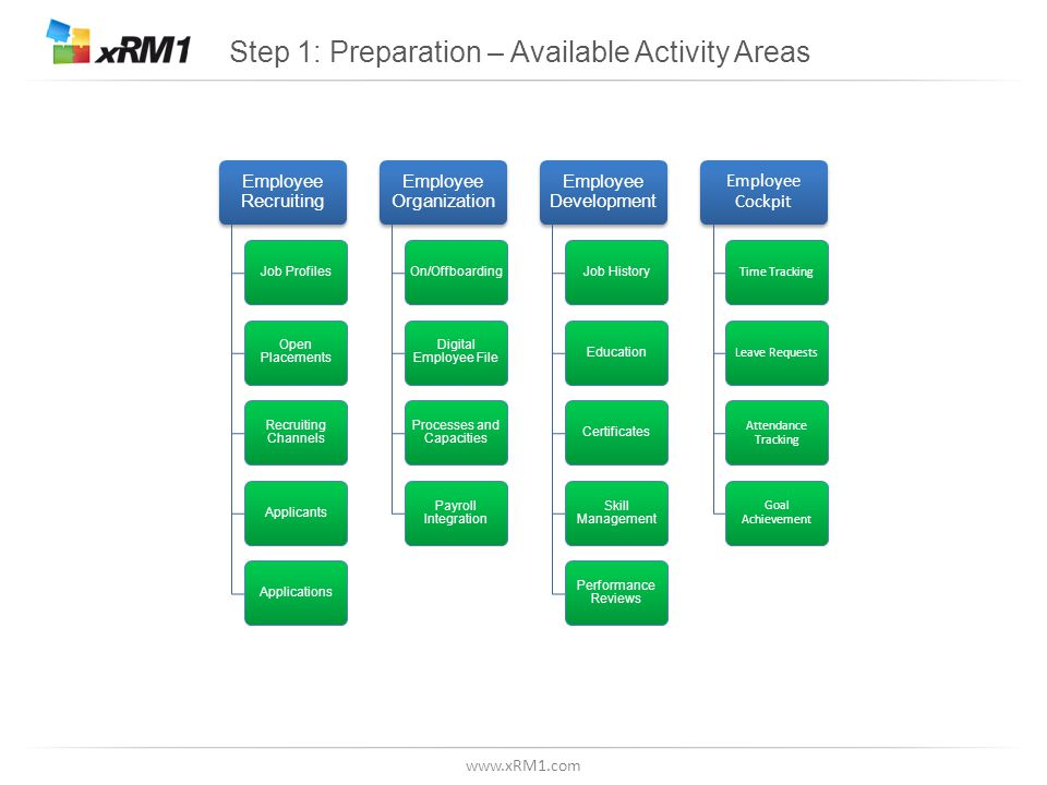 www.xRM1.com Step 1: Preparation – Available Activity Areas Employee Recruiting Job Profiles Open Placements Recruiting Channels ApplicantsApplications Employee Organization On/Offboarding Digital Employee File Processes and Capacities Payroll Integration Employee Development Job HistoryEducationCertificates Skill Management Performance Reviews Employee Cockpit Time TrackingLeave Requests Attendance Tracking Goal Achievement