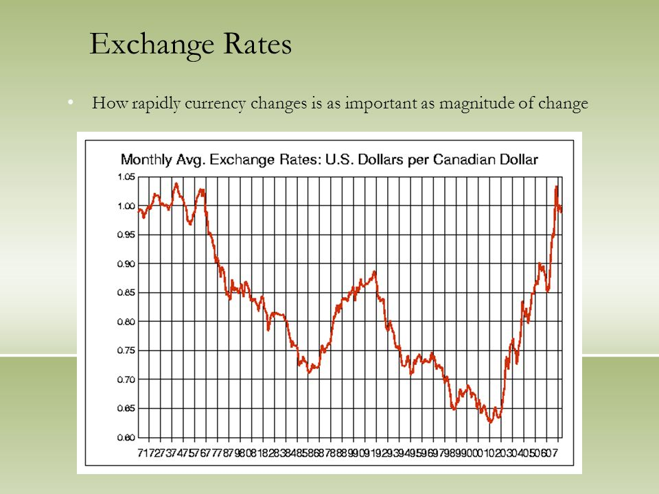 Exchange Rates How rapidly currency changes is as important as magnitude of change