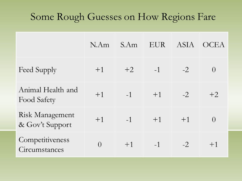 Some Rough Guesses on How Regions Fare N.AmS.AmEURASIAOCEA Feed Supply+1+2-20 Animal Health and Food Safety +1+1-2+2 Risk Management & Gov't Support +1+1 0 Competitiveness Circumstances 0+1-2+1