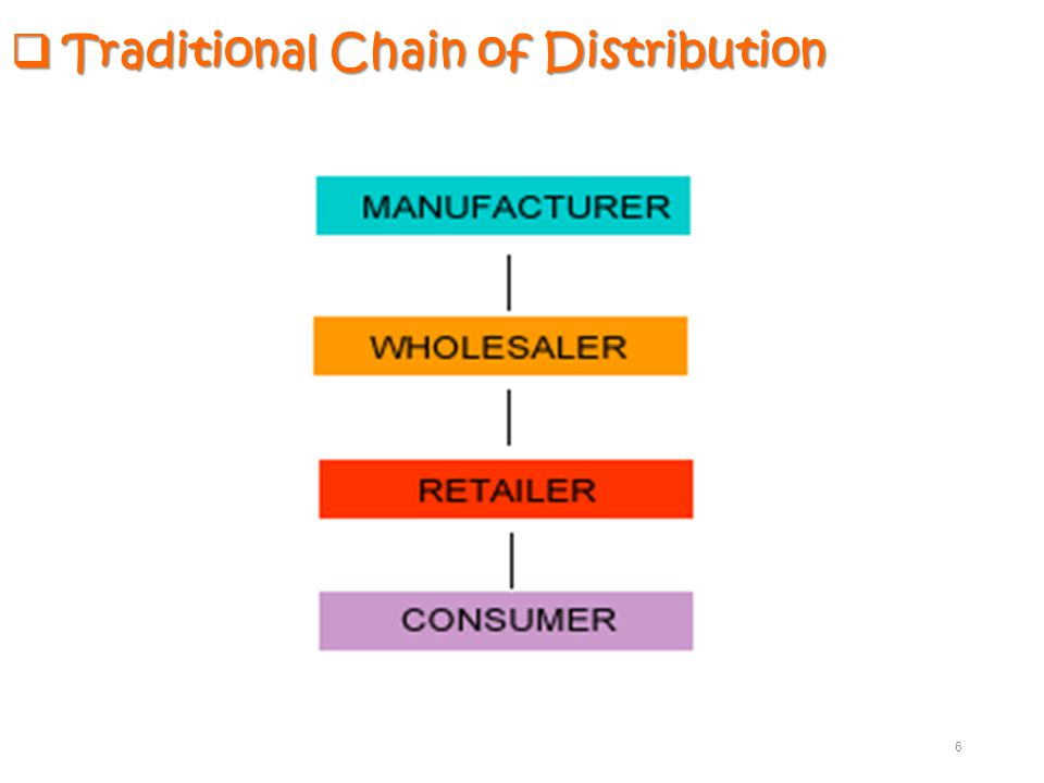  Traditional Chain of Distribution 6