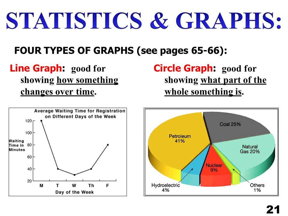 Circle Graph: good for showing what part of the whole something is.