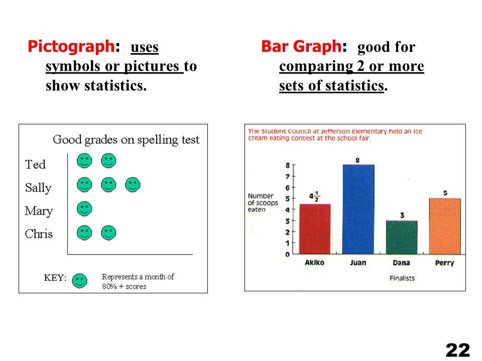 Bar Graph: good for comparing 2 or more sets of statistics.