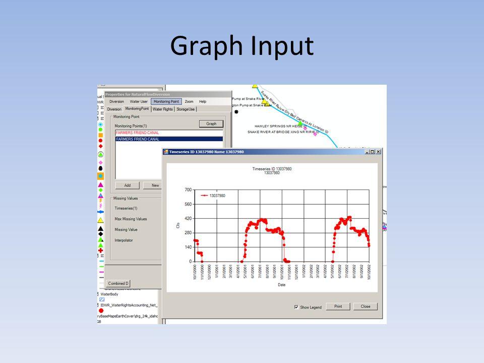 Graph Input