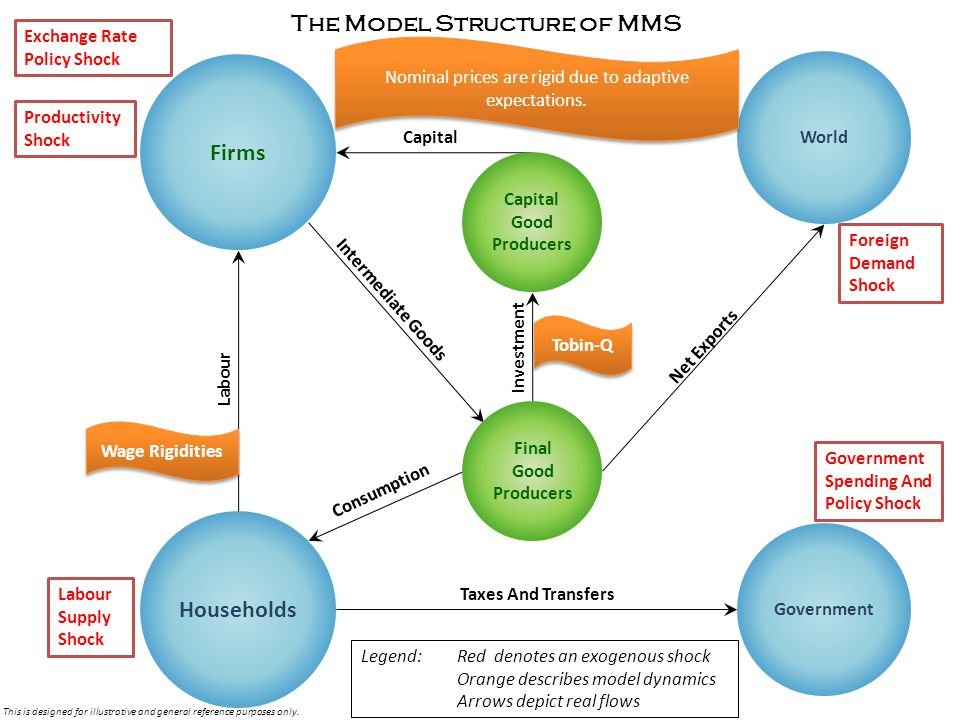 Firms Households World Government Labour Consumption Investment Taxes And Transfers Intermediate Goods Capital The Model Structure of MMS Capital Good Producers Final Good Producers Wage Rigidities Nominal prices are rigid due to adaptive expectations.