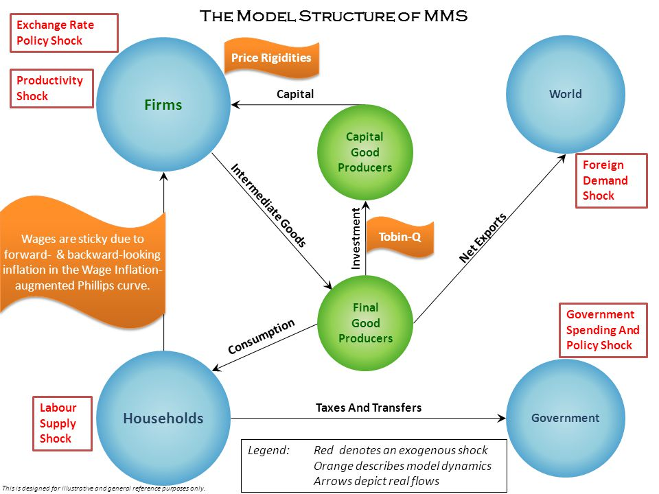 Firms Households World Government labour Consumption Investment Taxes And Transfers Intermediate Goods Capital The Model Structure of MMS Capital Good Producers Final Good Producers Wages are sticky due to forward- & backward-looking inflation in the Wage Inflation- augmented Phillips curve.