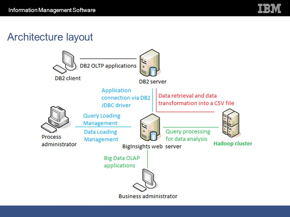Information Management Software Architecture layout