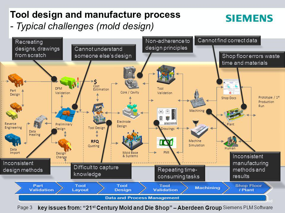 Page 3 © 2008. Siemens Product Lifecycle Management Software Inc.