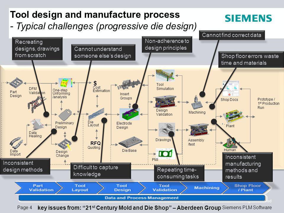 Page 4 © 2008. Siemens Product Lifecycle Management Software Inc.