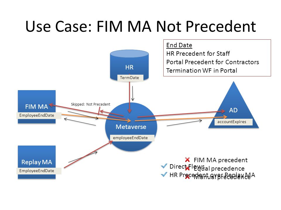 Use Case: FIM MA Not Precedent FIM MA HR Metaverse AD End Date HR Precedent for Staff Portal Precedent for Contractors Termination WF in Portal TermDa
