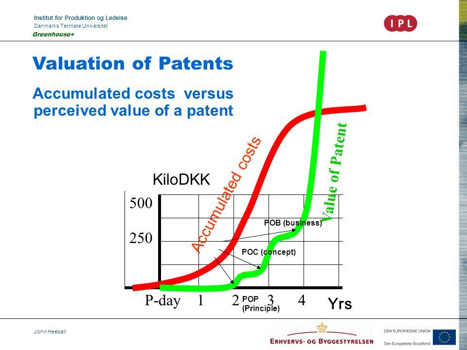 Institut for Produktion og Ledelse Danmarks Tekniske Universitet John Heebøll Greenhouse+ Valuation of Patents Accumulated costs versus perceived valu