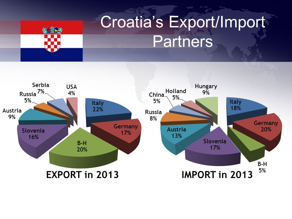 Croatia's Export/Import Partners