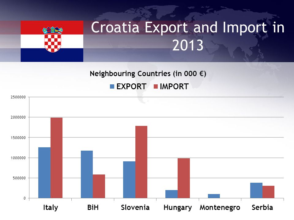 Croatia Export and Import in 2013