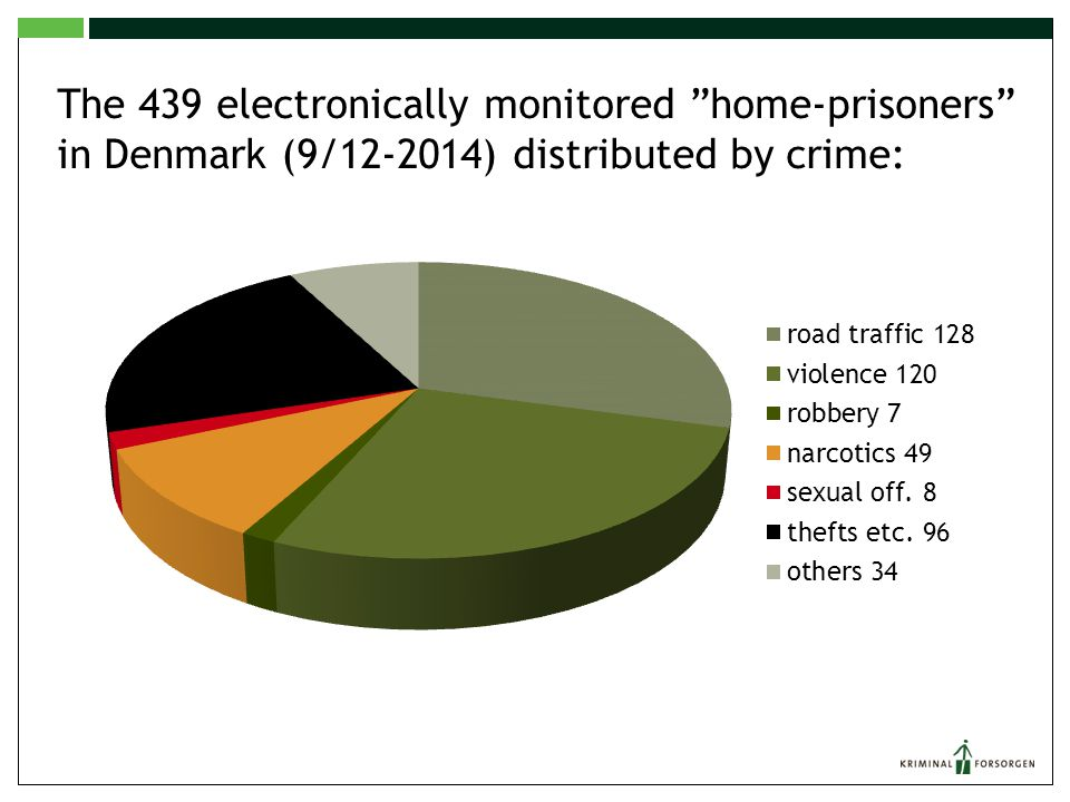 Electronically Monitored Home-Prisoners in DK 2005 - 2014