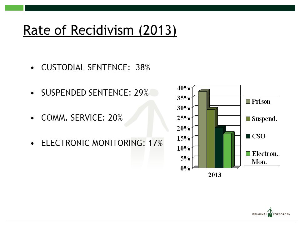 Rate of Recidivism (2013) CUSTODIAL SENTENCE: 38% SUSPENDED SENTENCE: 29% COMM. SERVICE: 20% ELECTRONIC MONITORING: 17%