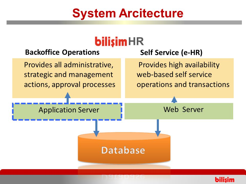 Provides high availability web-based self service operations and transactions Provides all administrative, strategic and management actions, approval processes Backoffice Operations Self Service (e-HR) System Arcitecture HR Application Server Web Server