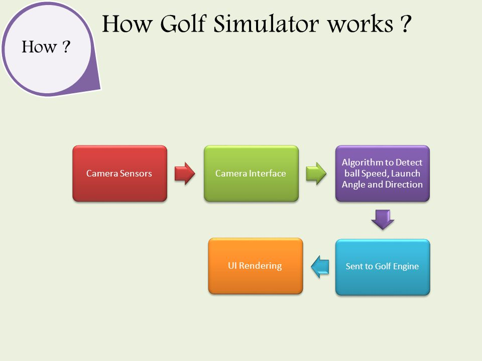 Camera SensorsCamera Interface Algorithm to Detect ball Speed, Launch Angle and Direction Sent to Golf Engine UI Rendering How .