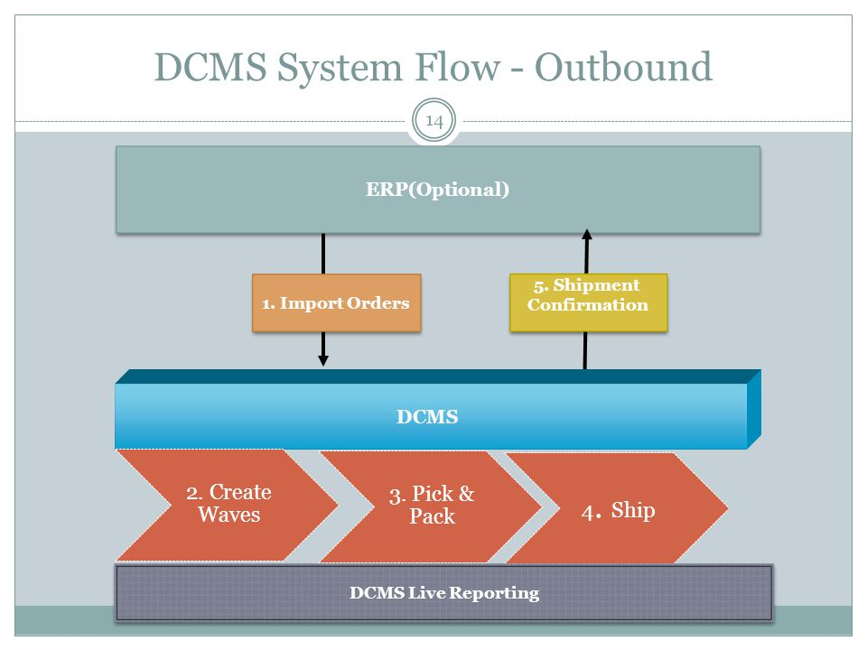 DCMS System Flow - Outbound 14 ERP(Optional) 1. Import Orders 5. Shipment Confirmation 5. Shipment Confirmation DCMS DCMS Live Reporting