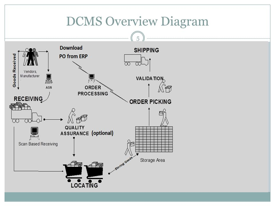 DCMS Overview Diagram 5