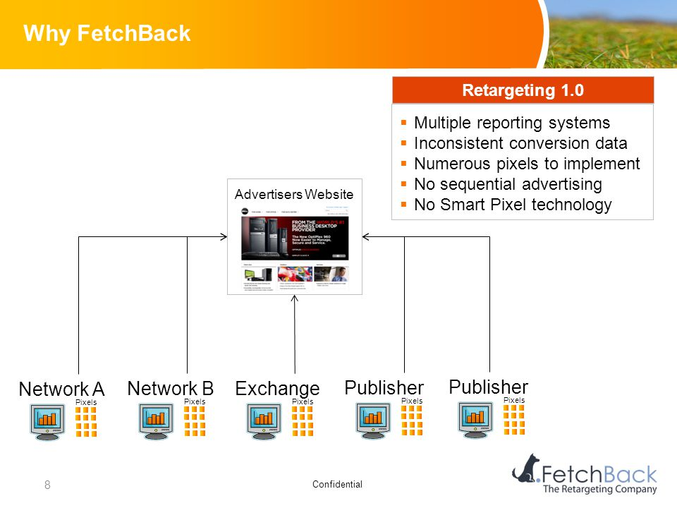 Confidential Why FetchBack Pixels Network A Pixels Network B Pixels Exchange Pixels Publisher Pixels Publisher Advertisers Website  Multiple reportin
